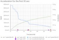 Acceleration 30sec.png